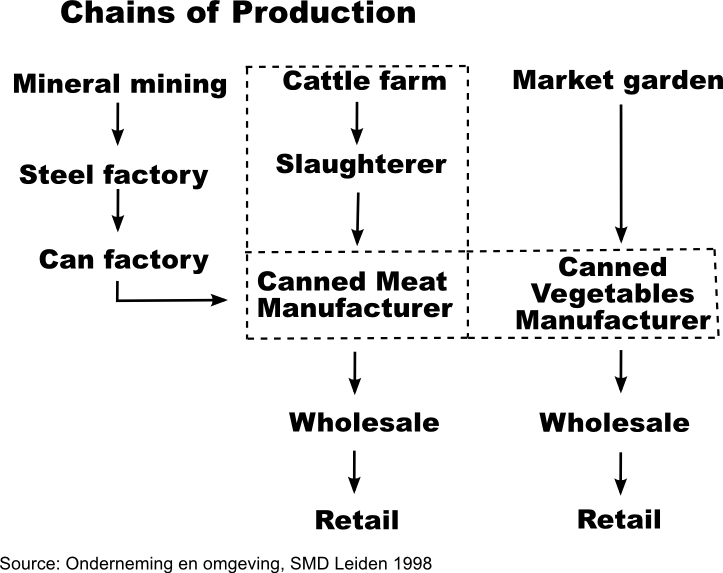 Three chains of production