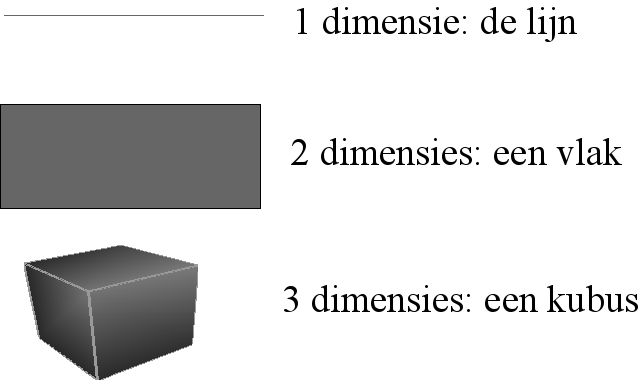 Dimensies in de ruimtelijke wereld
