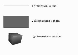 Dimensions in a spacial world.