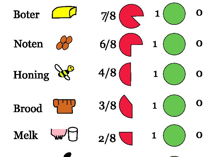 RGB-waarde van diverse voedingsmiddelen
