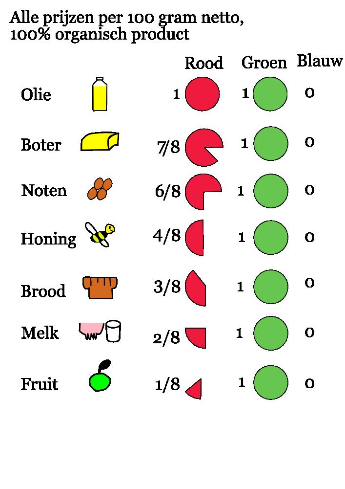 Voedingswaarde van bekende voedingsmiddelen in RGB. De investeringskosten zijn hierin niet meegenomen.