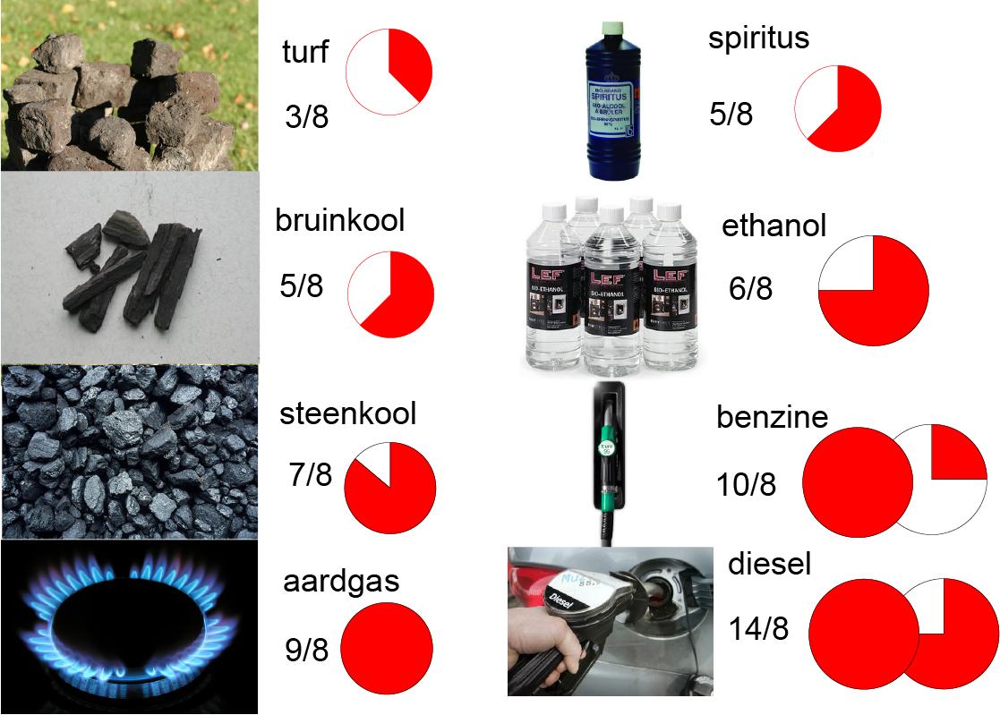 Rood-waarden van brandstoffen volgens de kleureneconomie. Alleen de verbrandingswaarde is meegerekend. De energie-investering