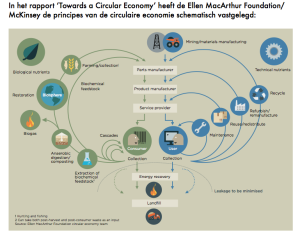 Model van de Circle Economy volgens Ellen McArthur Foundation